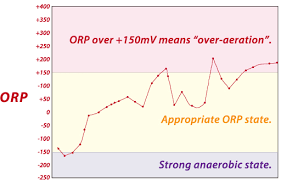 Orp Chart Wastewater Treatment There Is A Misconception About The