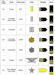 Navy Seal Ranking Chart What Are The Ranks In The Navy Seals Quora
