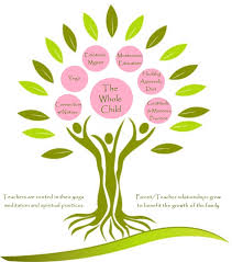Our Holistic Approach To Early Childhood Development And