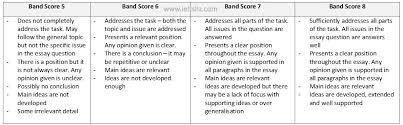 Essay Topics For Ielts Writing Task 2 Latest Ielts Writing