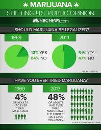 where to get medical marijuana in florida
