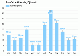Ali Adde, Djibouti - April weather forecast and climate information |  Weather Atlas