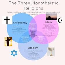 Judaism Christianity And Islam Venn Diagram Venn Diagram By Maria Clara Jahn Infographic
