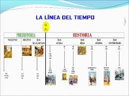 Ejemplo De Lineas De Tiempo Lineas De Tiempo