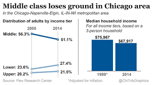 Middle Class Shrinking Chart Chicago Areas Middle Class Shrinking Report Finds