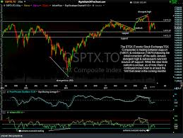 Toronto Tsx Composite Index Analysis Right Side Of The Chart