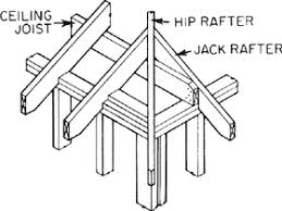 Hip Rafter Size Chart Uk Jack Rafter Calculator Works With Different Pitches