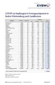 In heidelberg gab es im vergleich zum donnerstag 9 neuinfektionen, im landkreis hingegen erneut 51. Kassenarztliche Vereinigung Baden Wurttemberg Corona Impfstatistik