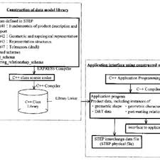 Geometric Tolerancing Reference Chart Flow Chart Used To Construct The Step D T Data Model And