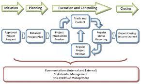 Project Management Services Beeprojltd Com