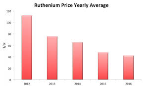 Prices For Ruthenium Just Exploded 30 In A Single Week