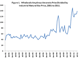 Relationship Between Anhydrous Ammonia And Natural Gas Prices