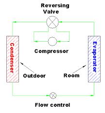 Heat Pump Principles