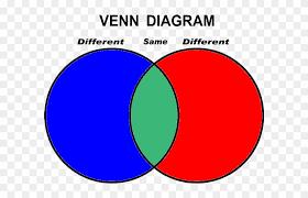 Art Venn Diagram Venn Diagram Clip Art Clip Art Venn Diagram Free Transparent Png