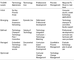 planning for integrating teaching technologies aaron canadian