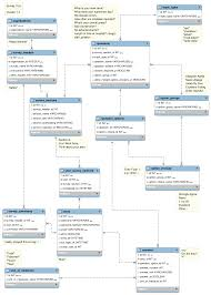 How To Design Survey Questions Survey Database Design Associate An Answer To A User
