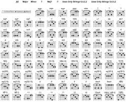 Chord Voicings Fender Stratocaster Guitar Forum