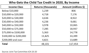 Child tax credits changes 2021   table of contents. What Is The Child Tax Credit And How Much Of It Is Refundable