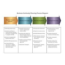 Business Continuity Plan Template Relevant Concept Planning
