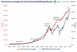 Ignite Stock Chart The Fed Will Ignite The Next Financial Crisis Seeking Alpha