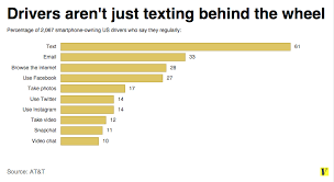 Chart Of Texting And Driving Statistics Its Not Just Texting Drivers Are Instagramming And Video