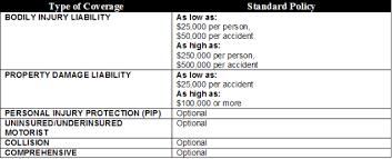 Liability Car Insurance Quote Impressive Nebraska Auto Insurance Requirements Car Insurance List