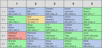 16 Team Snake Draft Order Chart Average Draft Position Adp Fantasy Football 2019