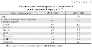 Алексей Кудрин Официальный сайт Статья Алексея Кудрина и Евсея  рост замедлился до 1 0% Конечно в это время темпы роста снизились во всем мире однако даже в нефтедобывающих странах торможение не было таким резким