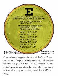 Planet Gold Size Chart Primary Directions As A Time Lord System Anthony Louis