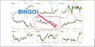 Finviz Futures Charts How To Use Finviz To Easily Find Stock Setups