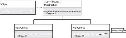Null Object Pattern Magnificent Interfaces And Design Patterns An Agile Foundation Adaptive Code