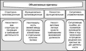 Классификация конфликтов и их причины Психология конфликта Объективные причины конфликтов связанные с созданием и функционированием организации