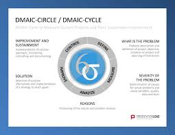 Dmaic-Circle / Dmaic-Cycle: Define: What Is The Problem - Problem ...