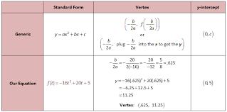 quadratics graphing quadratics