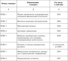 Бухгалтерская финансовая отчетность организации Международная стандартизация бухгалтерской отчетности