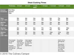 Omahasteaks Com Steak Cooking Chart 25 Up To Date Steak Cooking Chart Grill