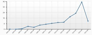 Improving Wordpress Stats Charts 2 2