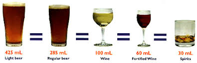 Australian Standard Drinks Chart Articles Nutrition Alcohol And Weight Loss Calories