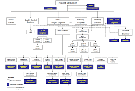 Doe Office Of Science Org Chart Construction Project Job Descriptions Organization Chart