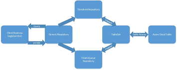 Repository Pattern Mesmerizing Repository Pattern And Its Implementation Miafish
