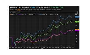 China Markets Live China Stocks Reverse Course And Rally