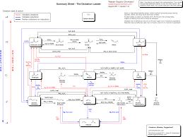 Summary Sheet 8 The Oxidation Ladder Master Organic