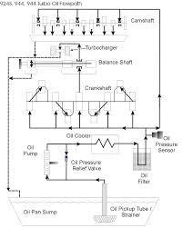 Oil Pump Losing Suction Oil Flow Diagram Pelican