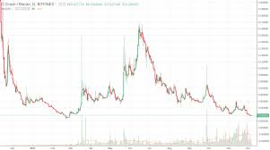 Altcoin Charts Bitcoin Trading For Beginners Breakout Strategy Example