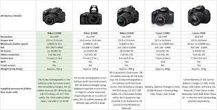 Nikon Dslr Price Comparison Chart Buy Nikon D3300 With Af S 18 55 Mm Vr Af S 55 200 Mm Vrii