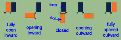 270 degree door hinge. double cranked hinge --- a type of that has crank on both leaves and thus allows door or window to swing through 180 degrees move completely 270 degree