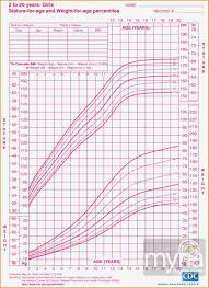 Teenage Girl Height And Weight Chart Age And Weight Chart For Female In Kg