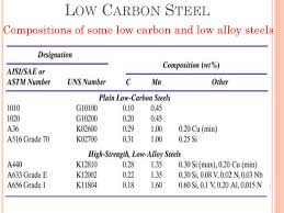 Classification Of Steel Powerpoint Slides