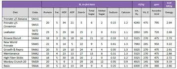 Mazuri Mini Pig Feeding Chart Primate Diet Recommendations Mazuri Exotic Animal Nutrition