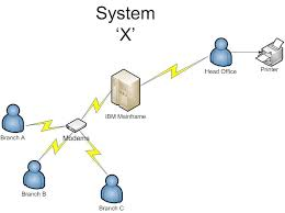 what is the cloud  green it and the cloudpre internet network diagram